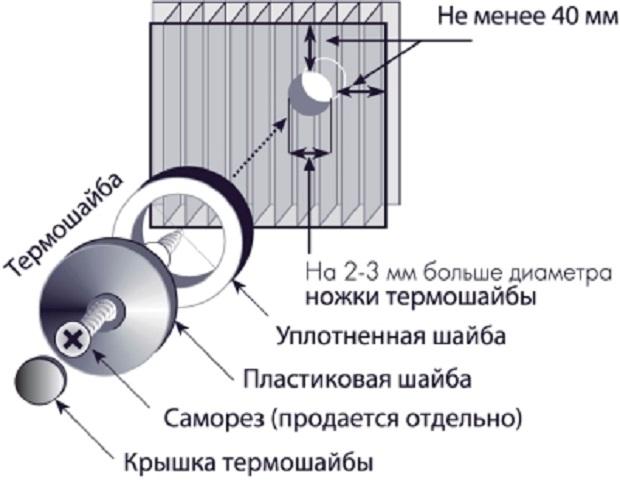 как крепить поликарбонат к металлическому забору