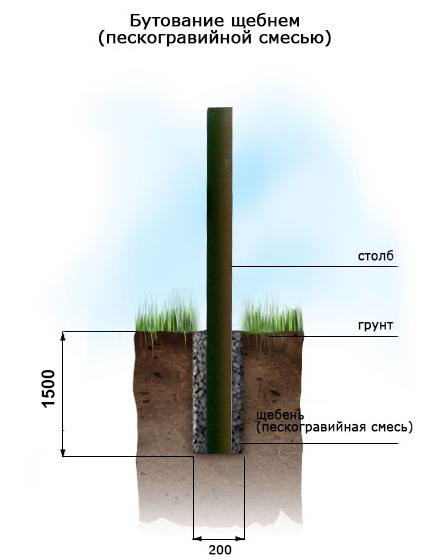 Забор без бетона строительный раствор кирпичной кладки