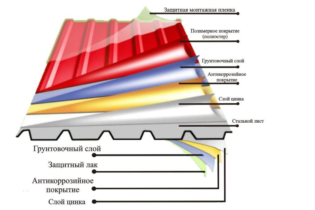 Массовая заборная мода: бетон VS профлист