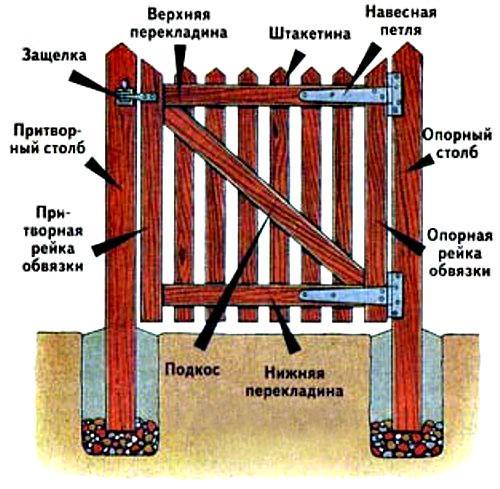 Деревянные ворота своими руками для забора